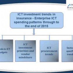 Ict Investment Trends In Utilities Market PowerPoint PPT Presentations