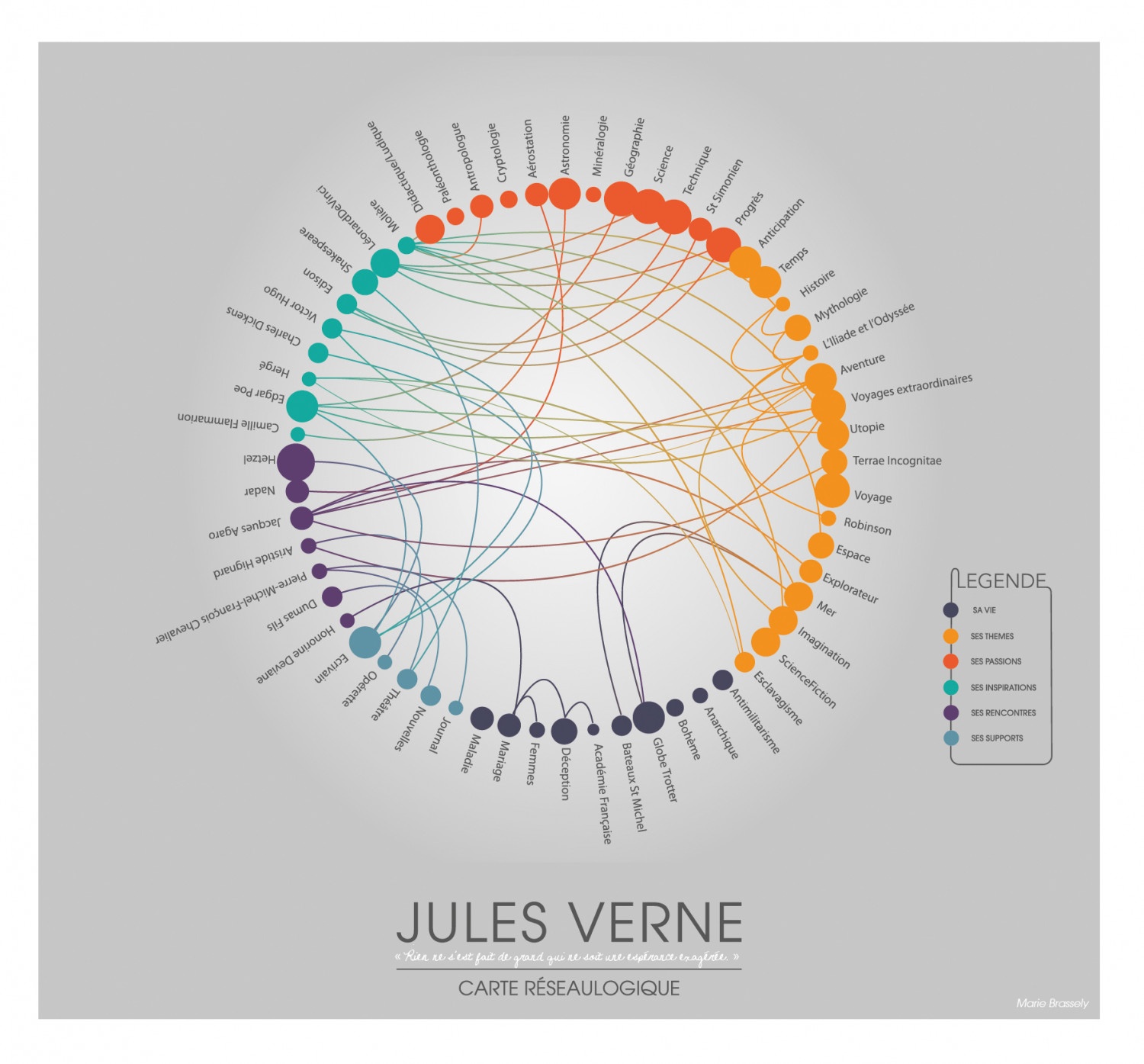 Jules Verne,  NetworkGraphy Map Infographic