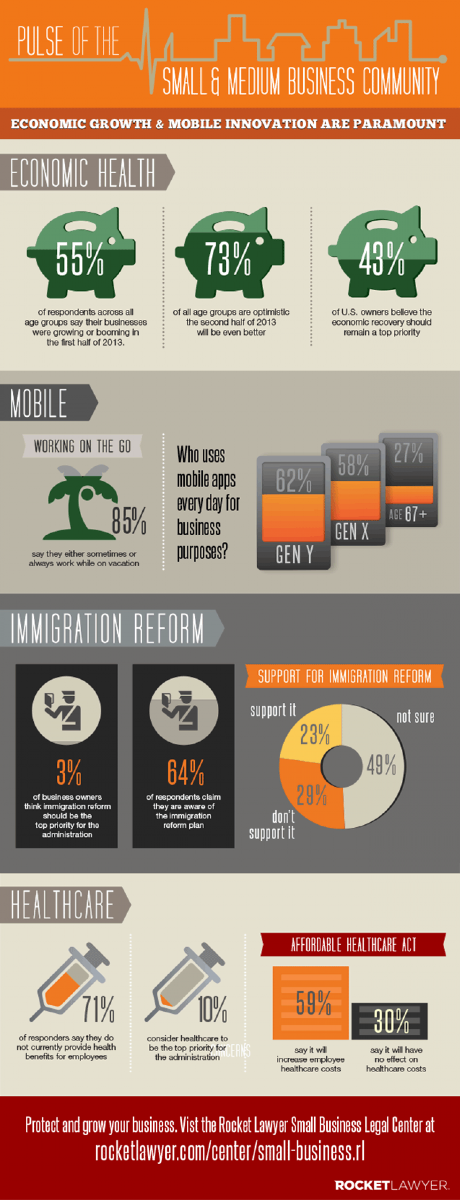 Jun2013 Pulse of the SMB Community Infographic