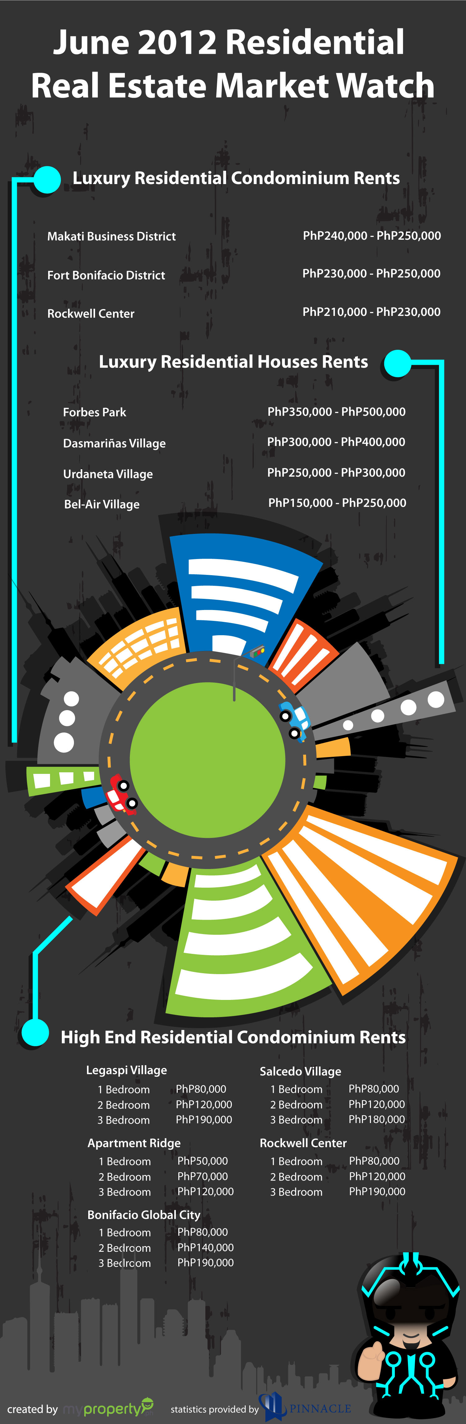 June 2012 Philippine Residential Real Estate Market Watch [INFOGRAPHIC] Infographic