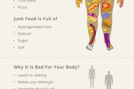 Junk Food's Affect On The Body and How To Deal With Its Addiction Infographic