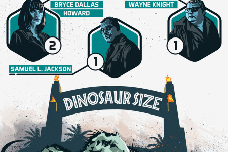 Jurassic Park & Jurassic World By The Numbers Infographic
