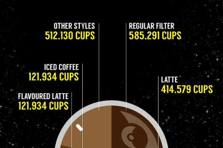 Just how much coffee do they drink on the death star?  Infographic