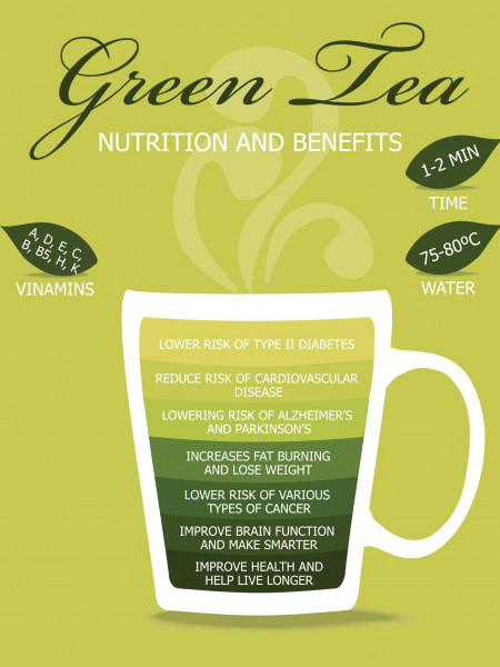 Just Some Reasons to Drink Green Tea Infographic