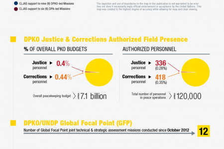 Justice and Corrections Infographic