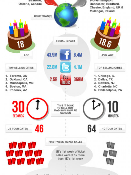 Justin Bieber vs One Direction: Ticket Sales Showdown Infographic