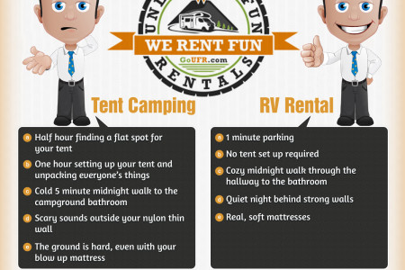 Kansas City RV Rentals Can Give You The Camping Experience You Want Infographic