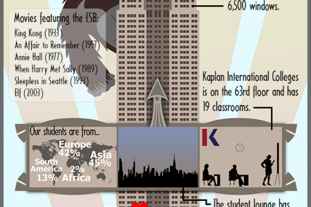 Kaplan presents the Empire State Building  Infographic