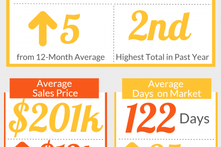 Kathleen GA Real Estate Market in April 2015 Infographic
