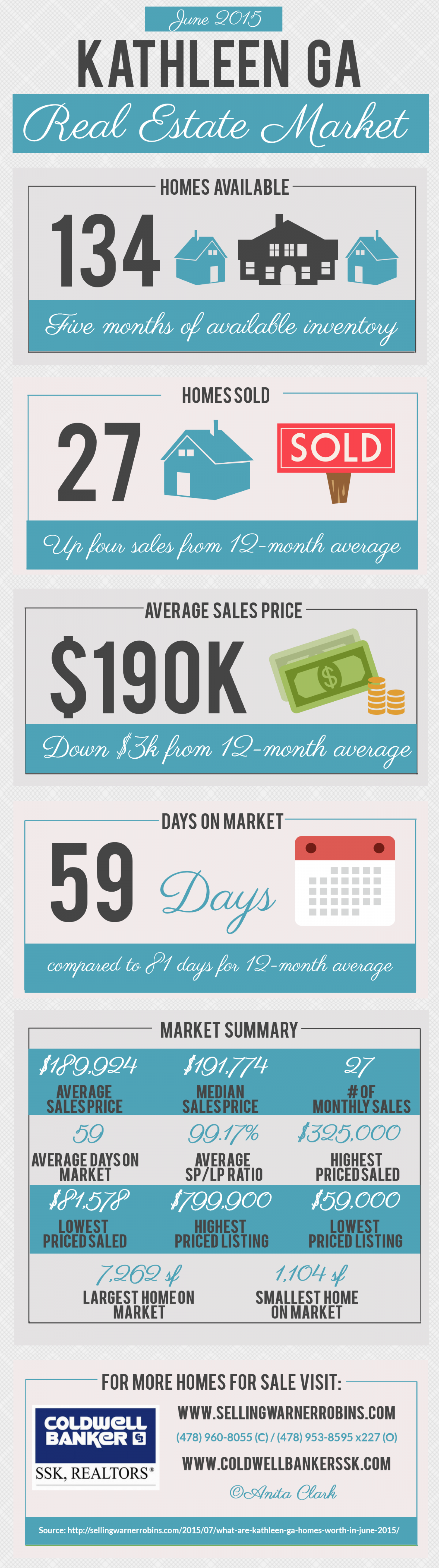 Kathleen GA Real Estate Market in June 2015 Infographic