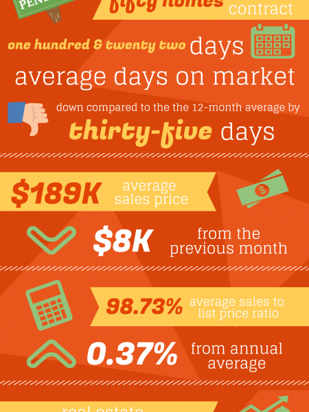 Kathleen GA Real Estate Market in March 2015 Infographic