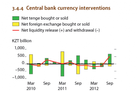 Kazakhstan : Central Bank currency interventions, inflation,  Infographic