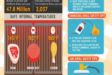 Keep Grilling Safe and Healthy Infographic