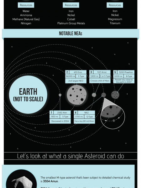 How Asteroids Can Save Mankind Infographic