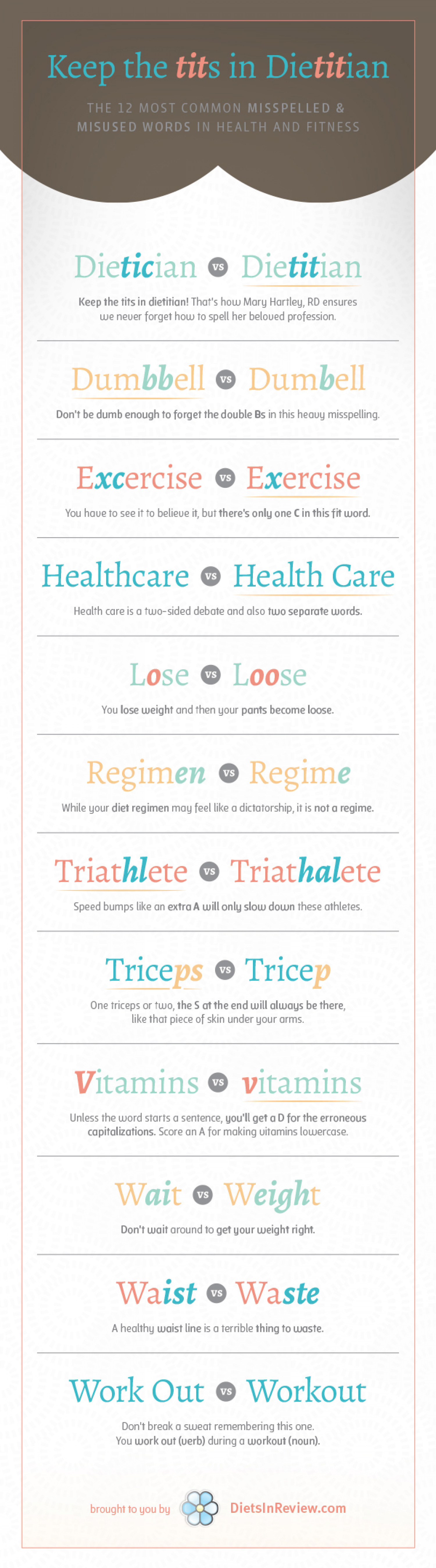 Keep the Tits in Dietitian: The 12 Most Commonly Misspelled Words in Health Care, Diet, and Fitness Infographic