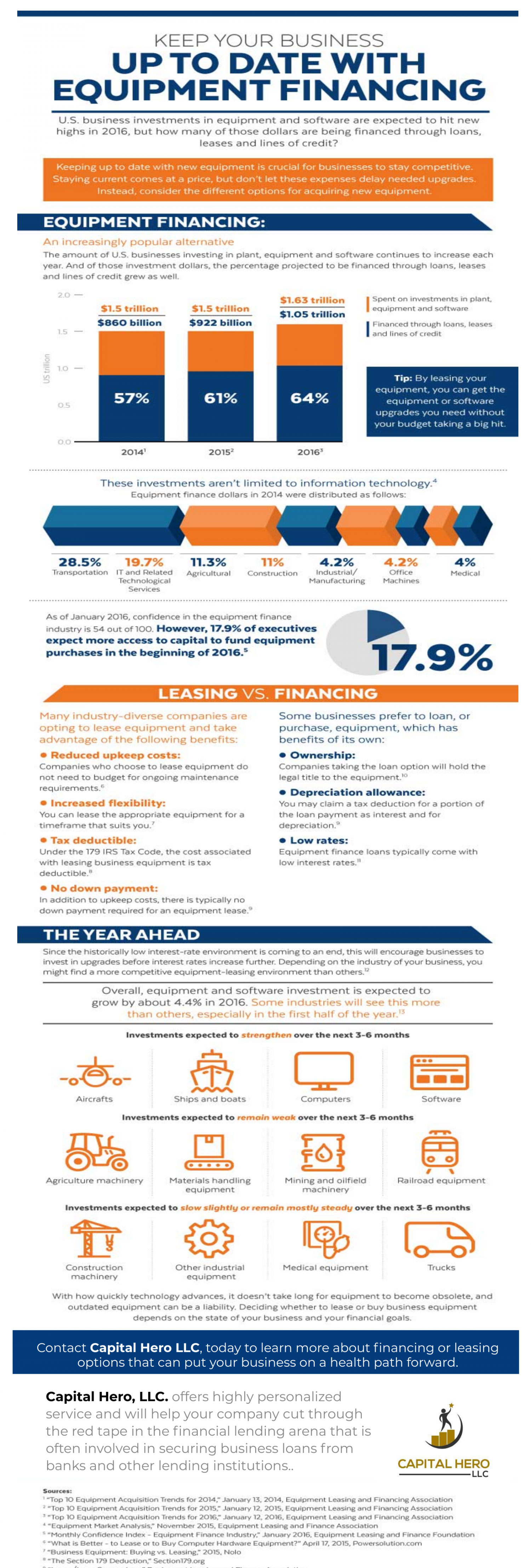 Keep your business update with `best equipment financing options Infographic