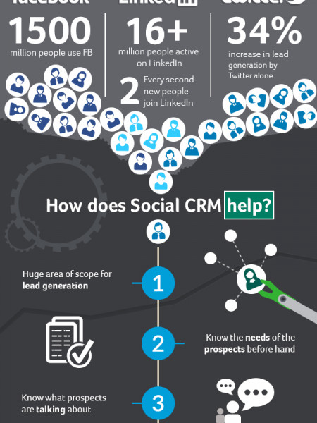 Keep your customers engaged with Social CRM Infographic
