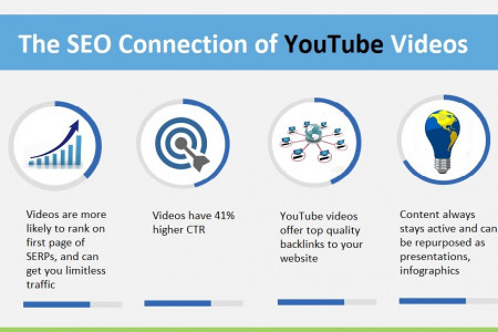 Keep your customers tuned in with YouTube! Infographic