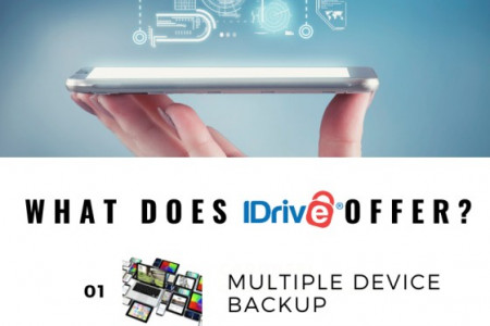 Keep your data safe and secure with IDrive  Infographic