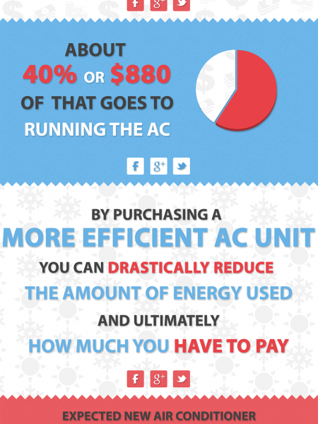 Keep Your Home Cool & Your Wallet Full: Saving Money By Upgrading Your AC Unit Infographic