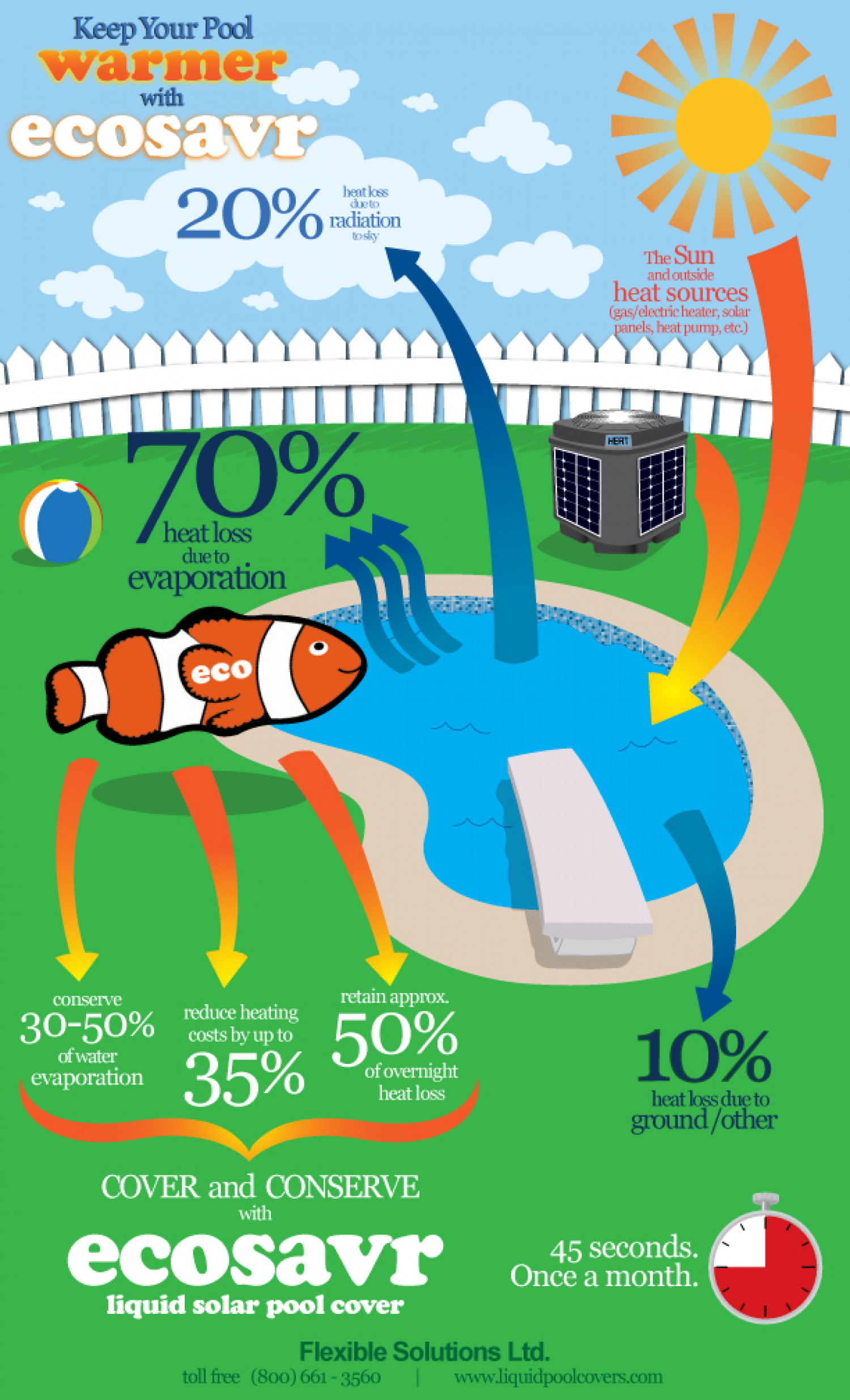 Keep Your Pool Warmer with EcoSavr Infographic