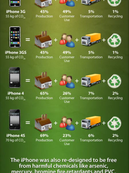 Keeping a Green Apple Infographic