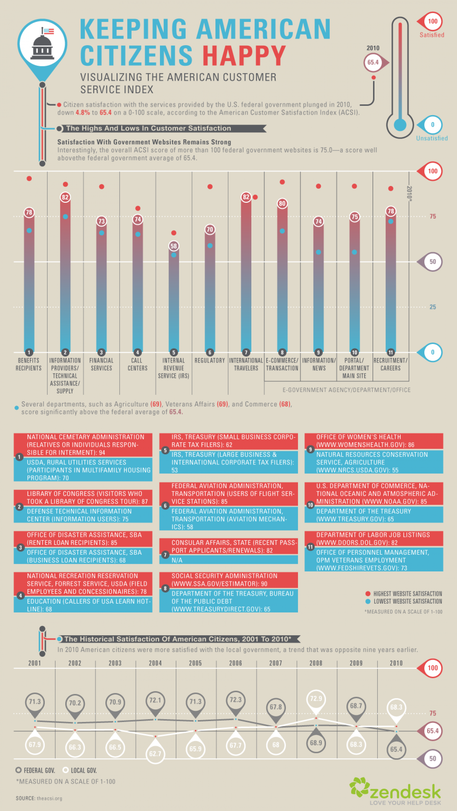 Keeping American Citizens Happy Infographic