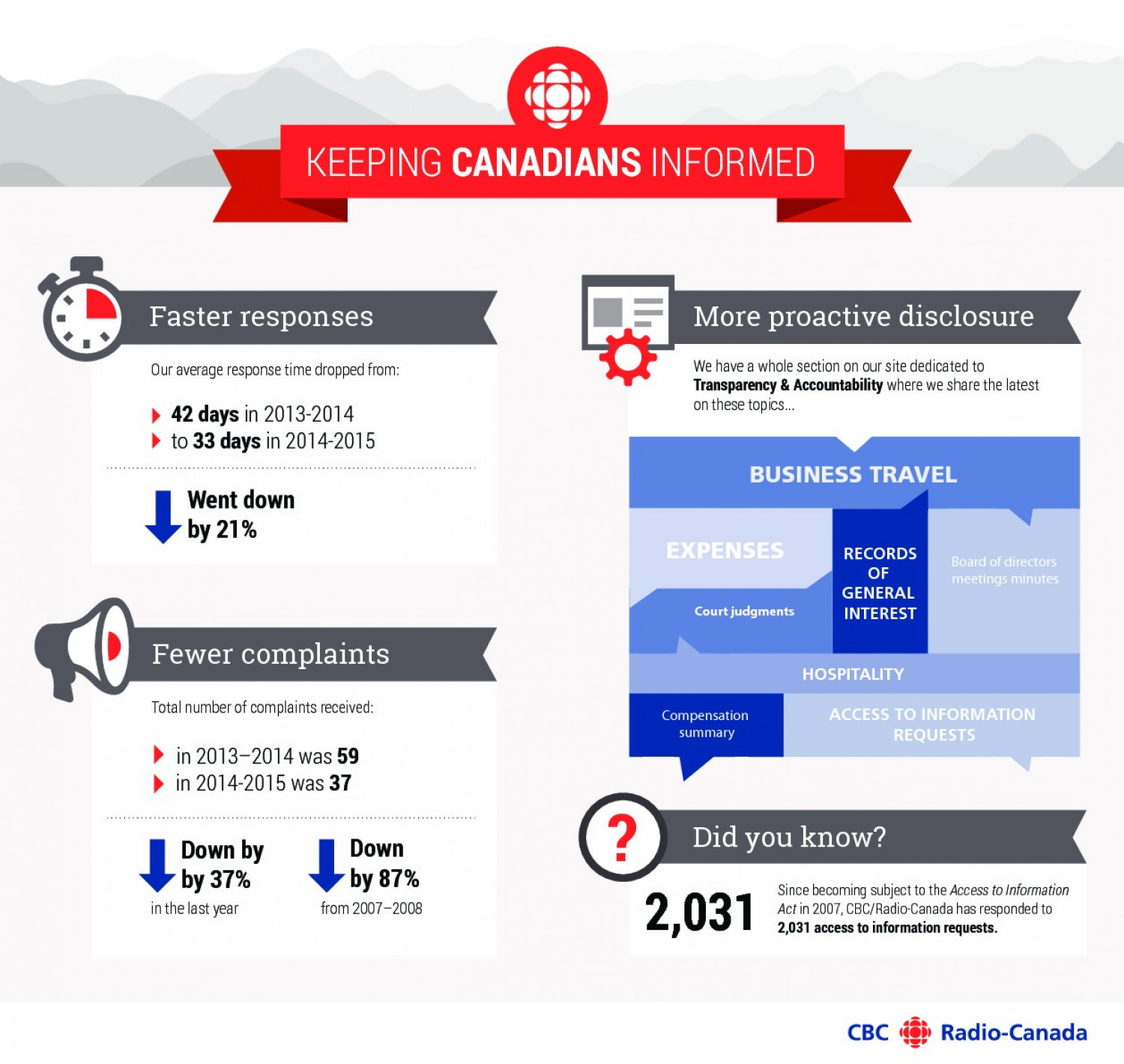 Keeping Canadian Informed Infographic