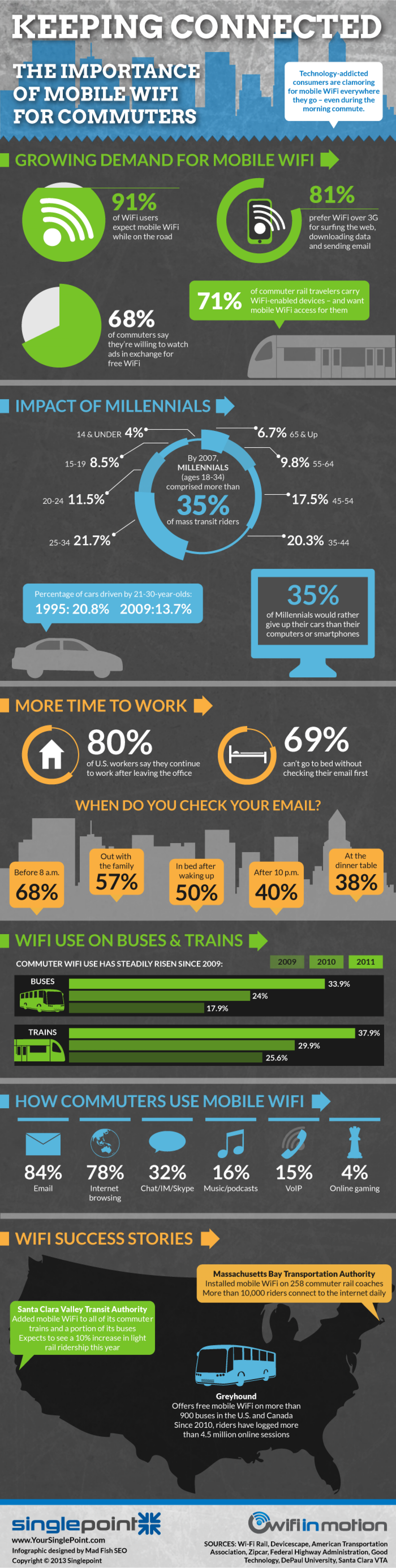 Keeping Connected: The Importance of Mobile WiFi for Commuters  Infographic