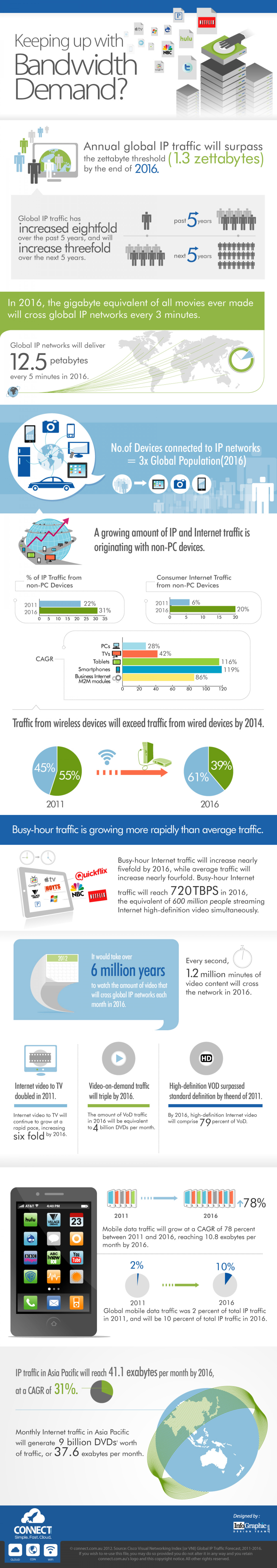 Keeping Up with Bandwidth Demand Infographic