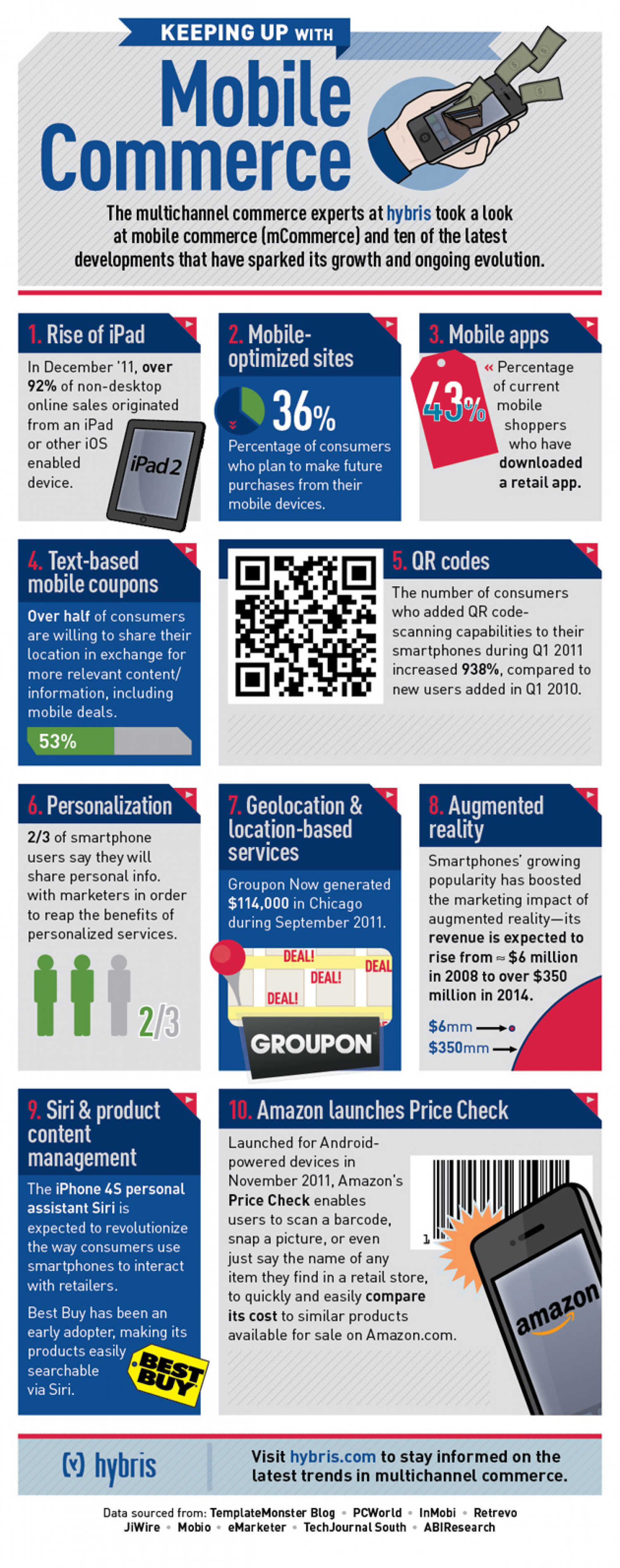 Keeping Up with Mobile Commerce Infographic