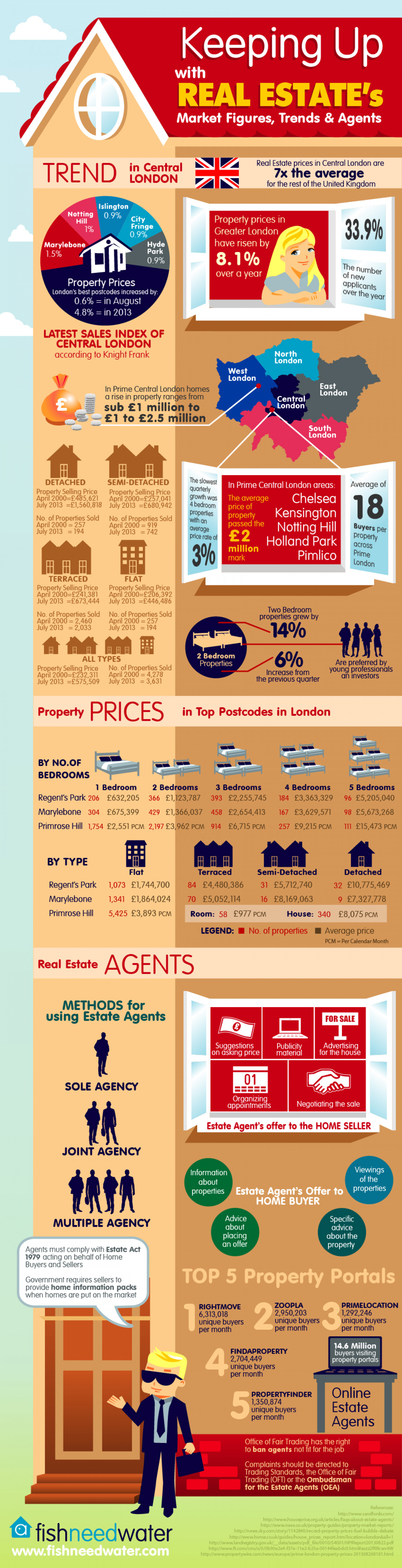 Keeping Up With Real Estate'S Market Figures, Trends, and Agents Infographic