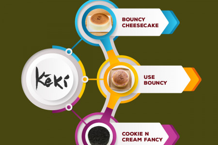 Keki Modern Cakes  - Online Bakery in NYC Infographic