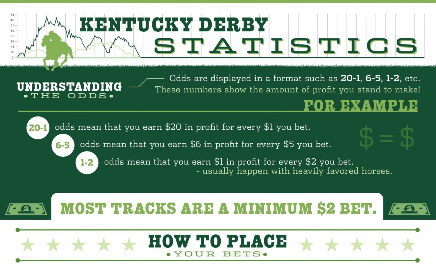 Kentucky Derby Statistics Infographic