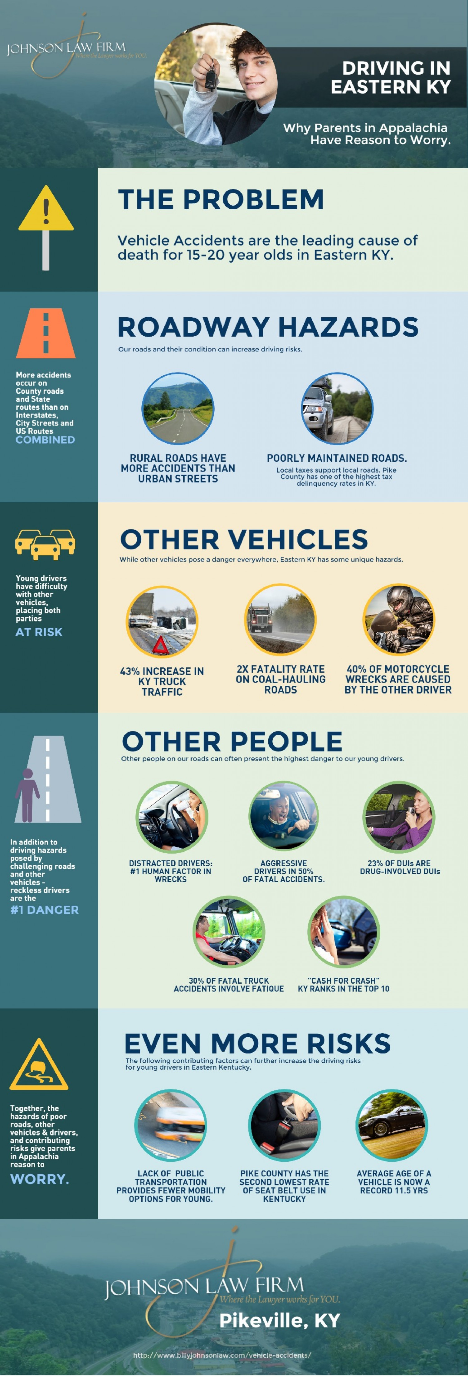 Kentucky Teen Road Safety Infographic