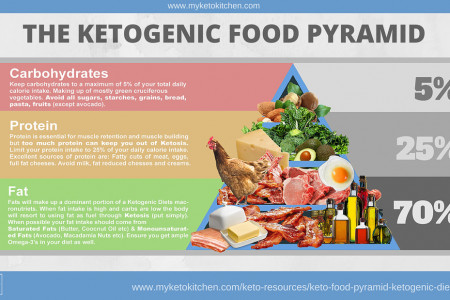 Keto Food Pyramid for a Ketogenic Diet Infographic