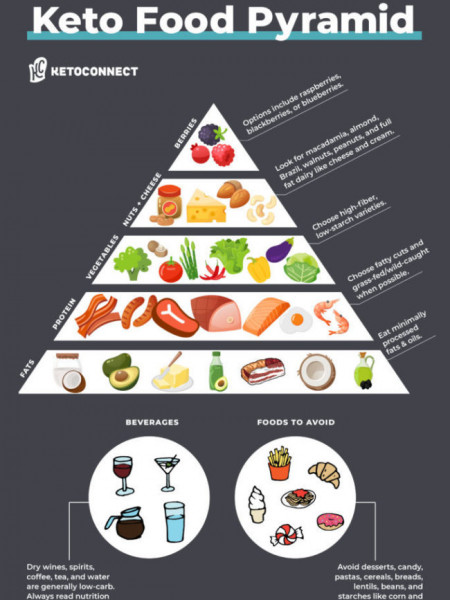 Keto Diet Food Pyramid Infographic