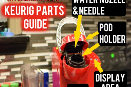 Keurig Parts & Troubleshooting Guide Infographic