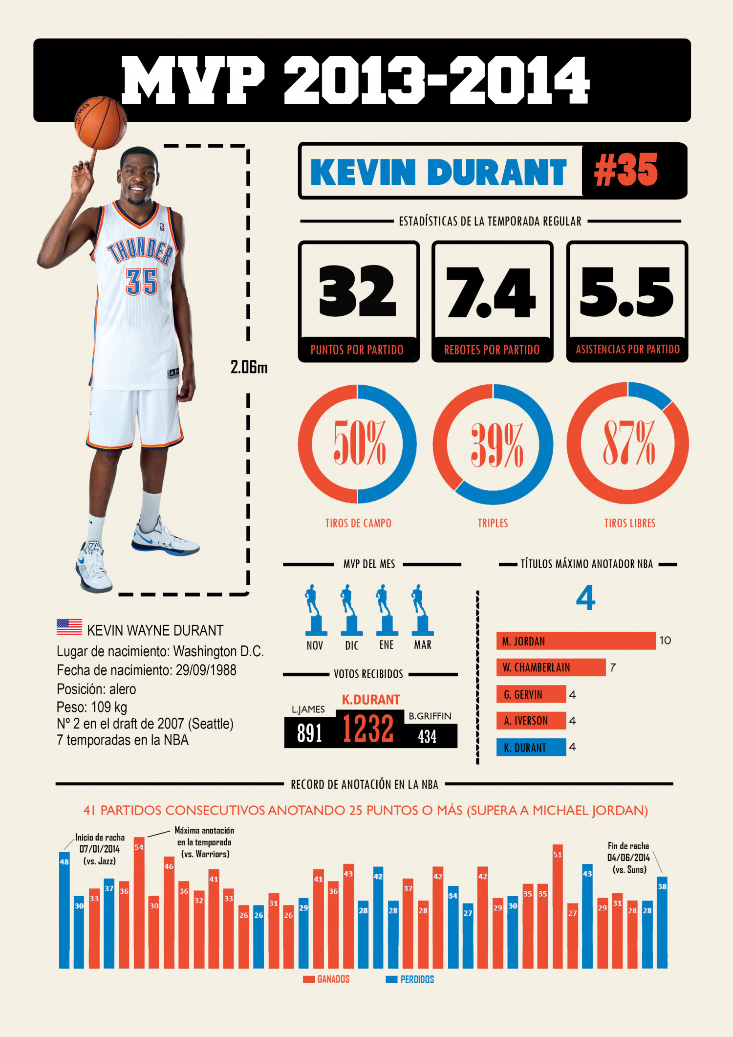Kevin Durant MVP 2013-2014 Infographic
