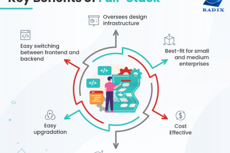 Key benefits of Full-Stack  Infographic