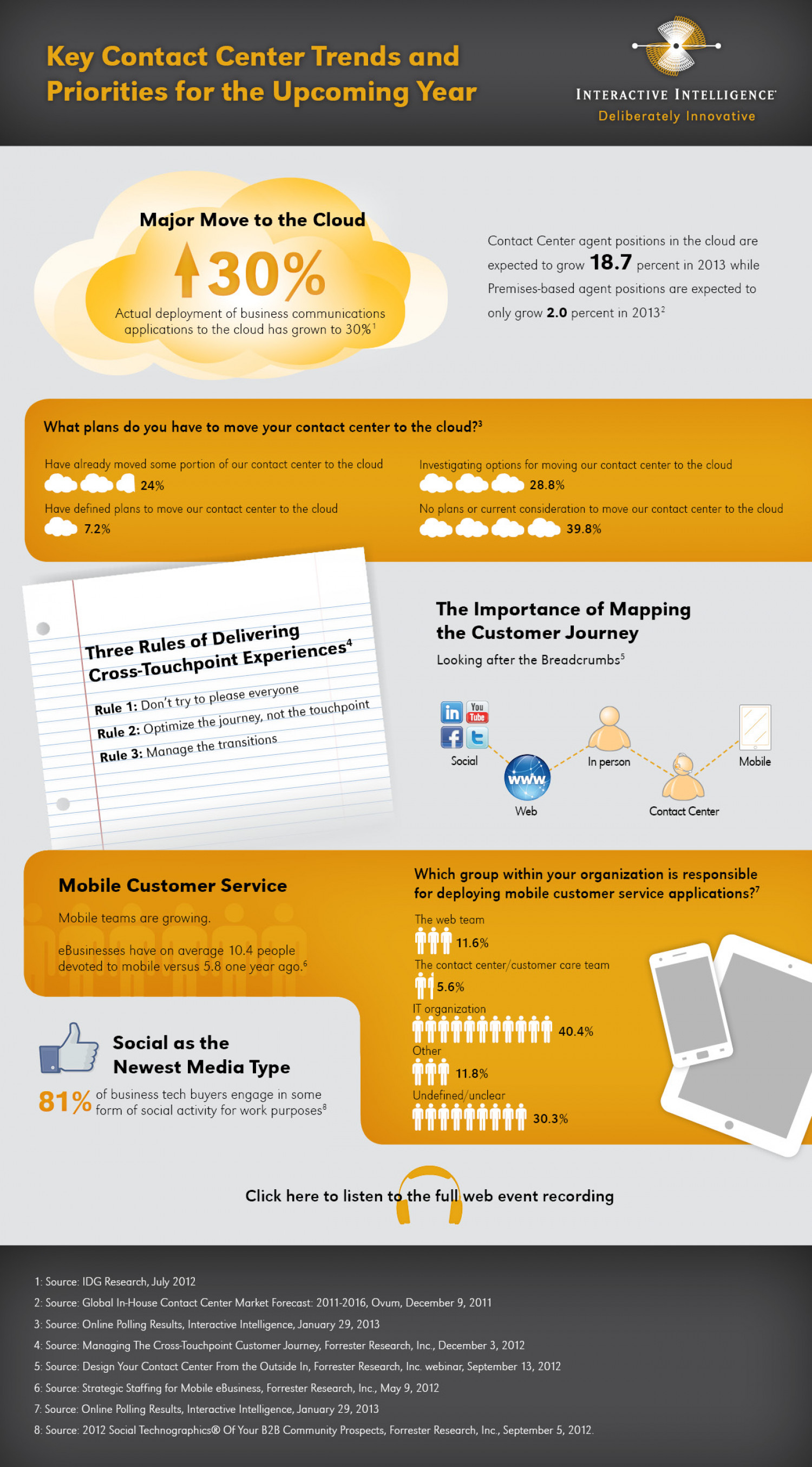 Key Contact Center Trends for 2013 – Interactive Intelligence Infographic