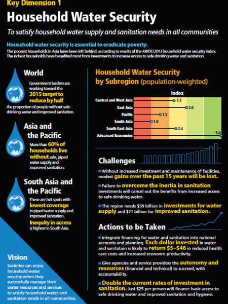 Household water security Infographic