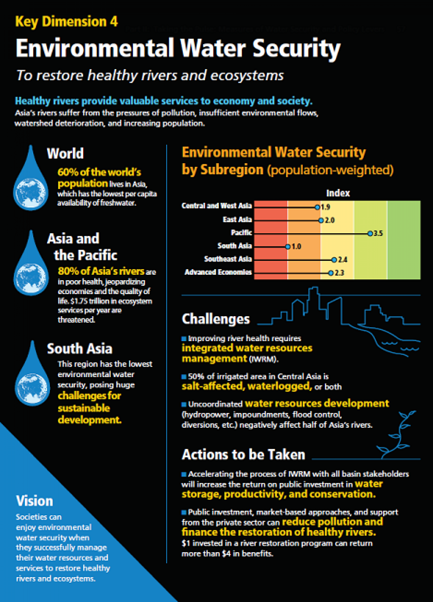 Healthy Rivers  Infographic