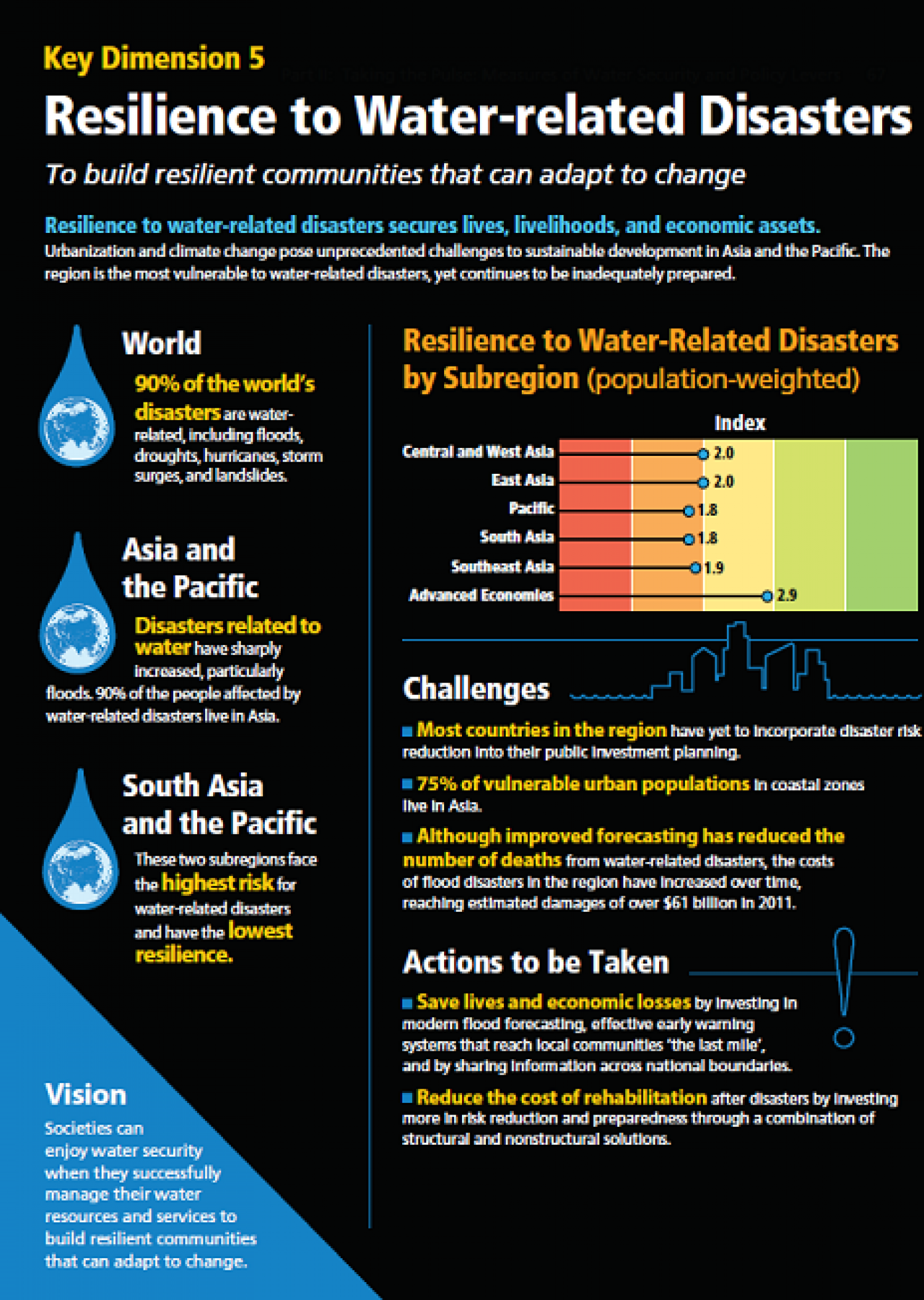 KEY DIMENSION 5 - RESILIENCE TO WATER-RELATED DISASTERS SECURES LIVES, LIVELIHOODS, AND ECONOMIC ASSETS. Infographic