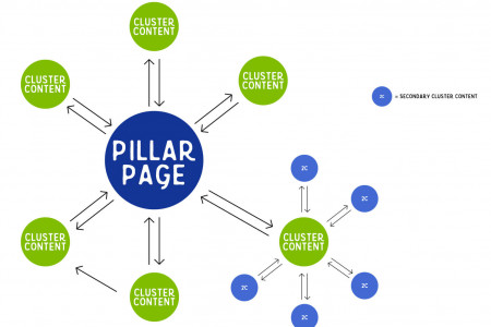 Key Elements to Creating A Powerful Pillar Page Infographic