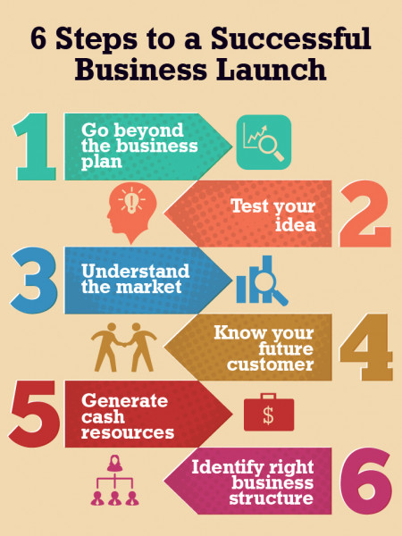 6 Steps to a Successful Business Launch Infographic
