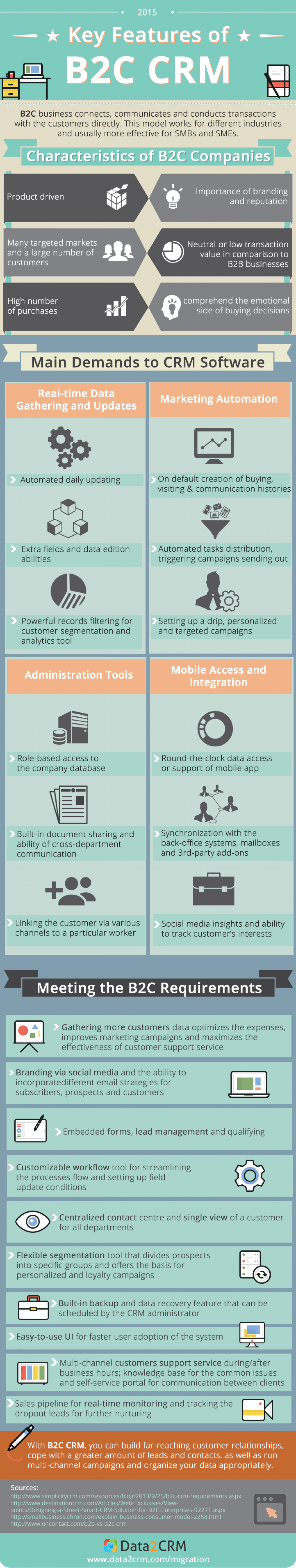 Key Features of B2C CRM Infographic