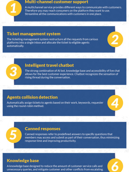 Key features to consider while choosing perfect customer service ticketing system Infographic