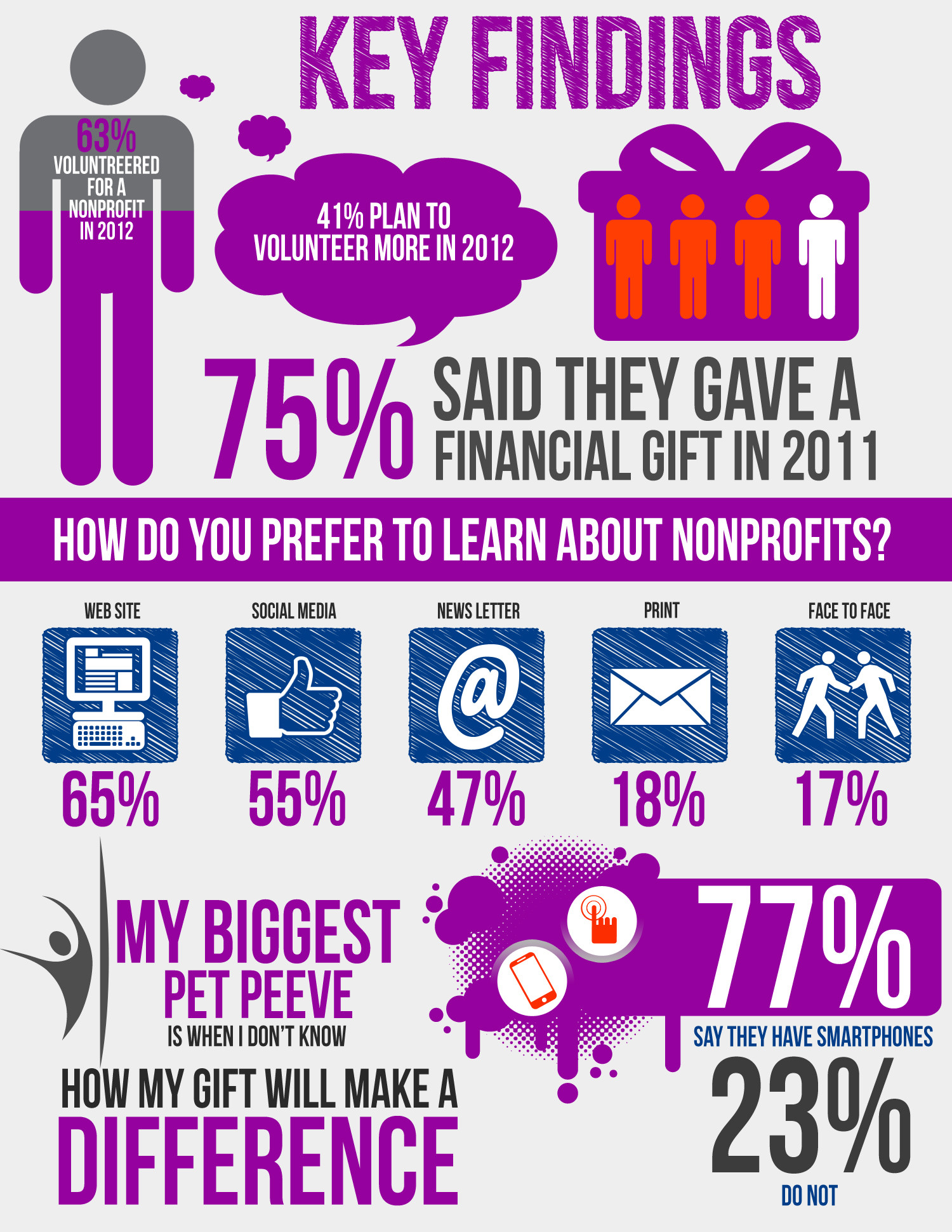 Key Findings Infographic