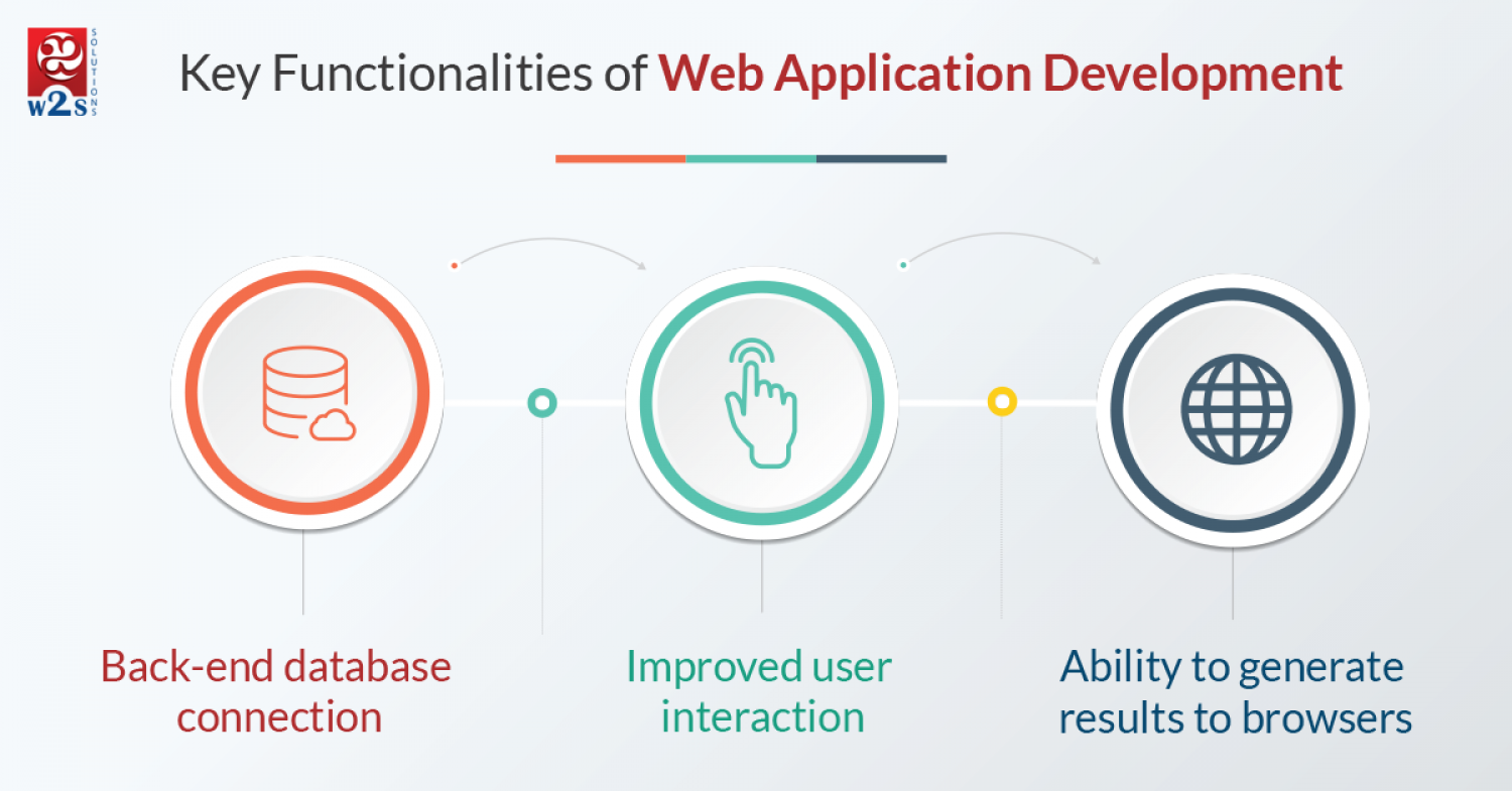 Key Functionalities of Web Application Development Infographic